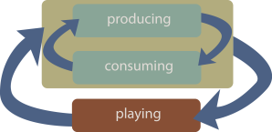 model_level2_producing-consuming-cultural-sustainability_inclusive
